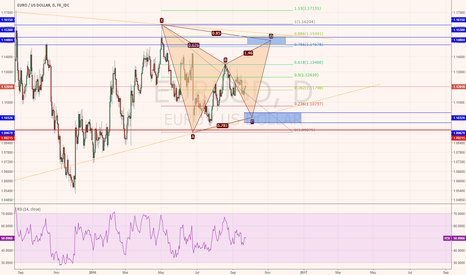 EURUSD: harmonic bearish Gartley is forming on EURUSD Daily Chart