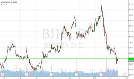 BIIB: Buy & Hold, Target $375