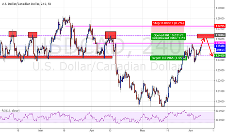 USDCAD: USD/CAD UPCOMING SHORT OPPURTUNITY 4H