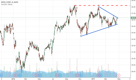 INTC: Intel 1 year - Daily