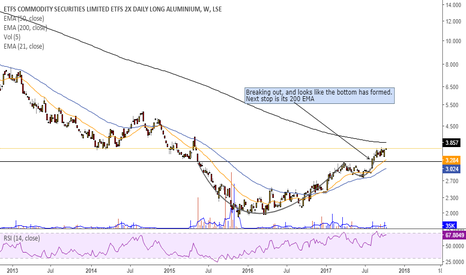 LALU: Aluminium; Starting to look bullish