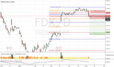 FDX: FDX waiting for SHORT position