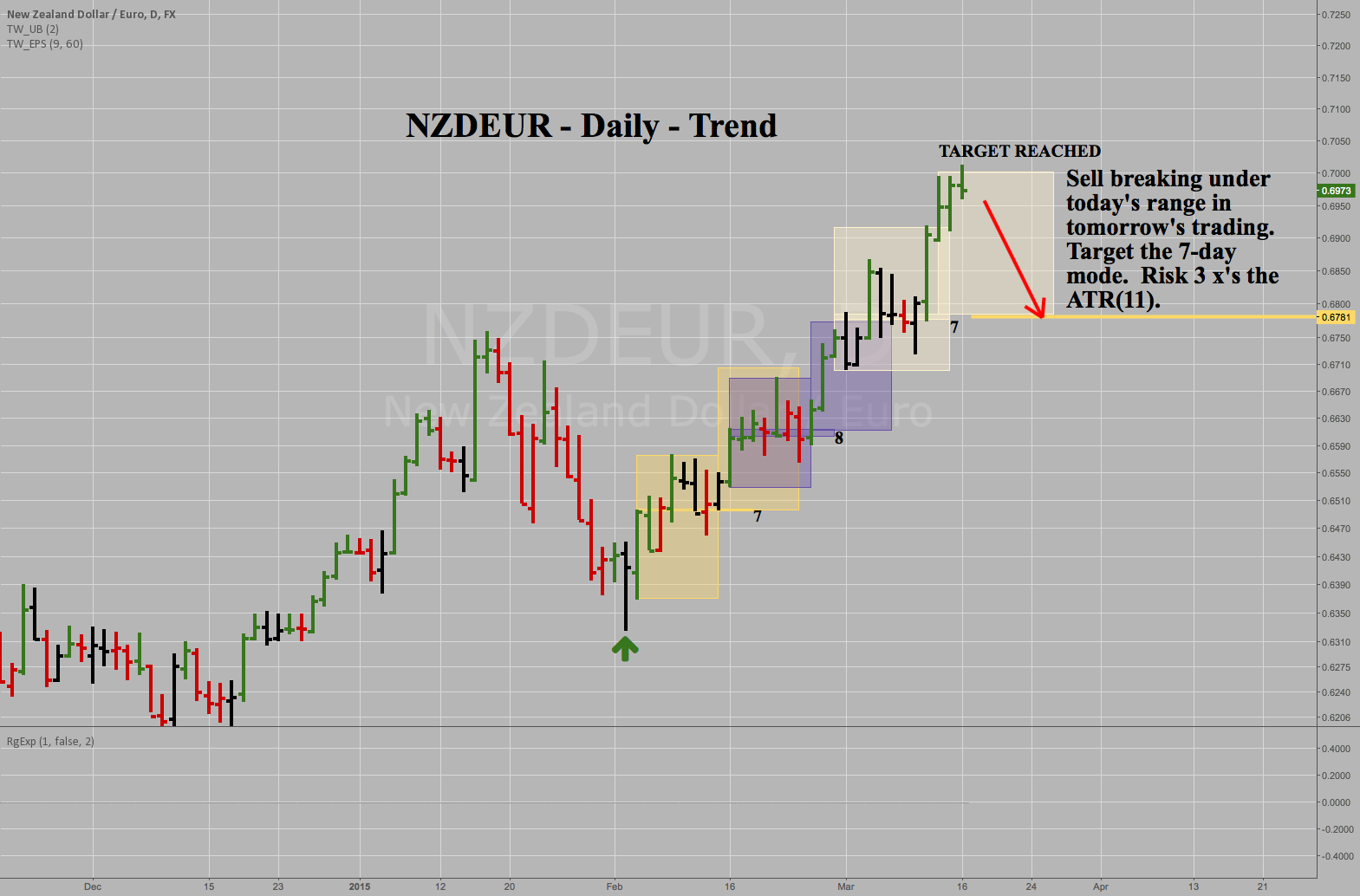 NZDEUR - Daily - Aggressive Short Sale