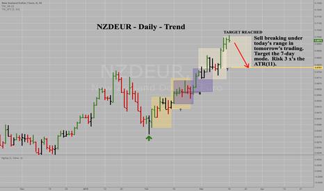 NZDEUR: NZDEUR - Daily - Aggressive Short Sale