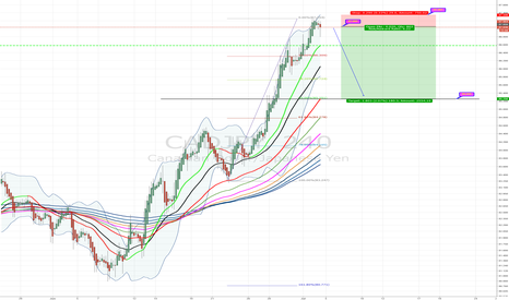 CADJPY: SHORT TO 85.25