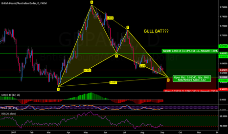 GBPAUD: GBPAUD BULL BAT POSSIBLE
