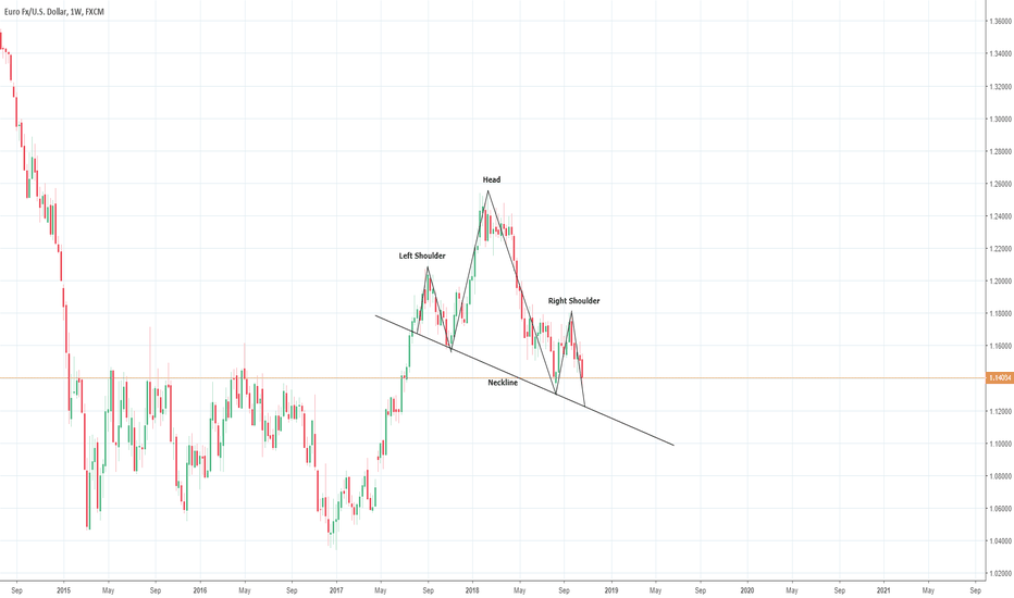 EURUSD: Big Short for EURUSD?
