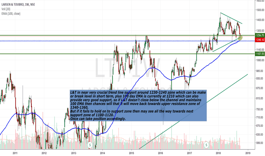 LT: L&T - Possible journey ahead