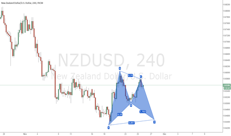 NZDUSD: NZDUSD: POTENTIAL BAT PATTERN #LONG