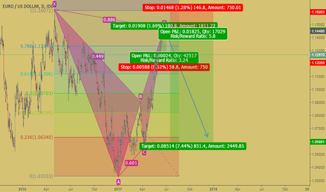 EURUSD: Bearish Bat Completion then huge short opportunity
