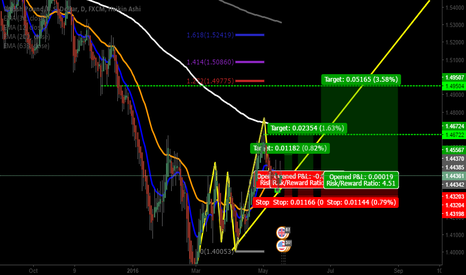 GBPUSD: Buy signal