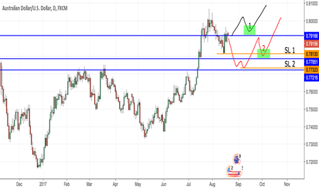 AUDUSD: Two scenarios for possible reentry