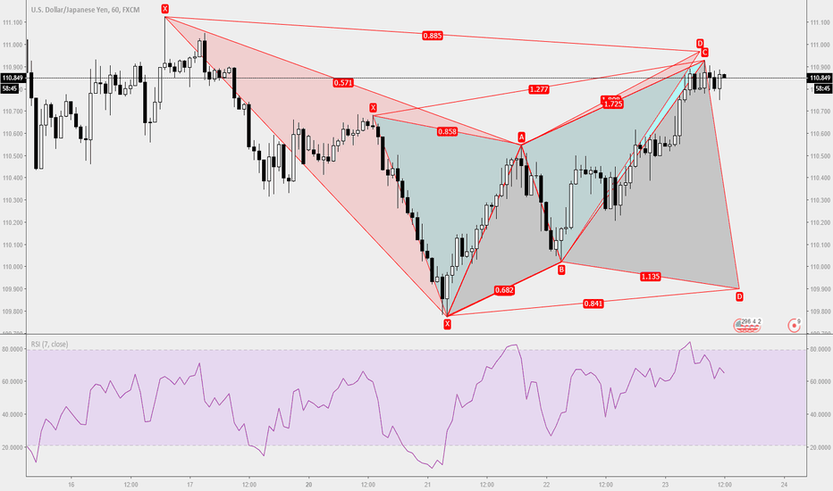USDJPY: Trade Ideas Position: USDJPY Bear Butterfly over Bear Bat H1