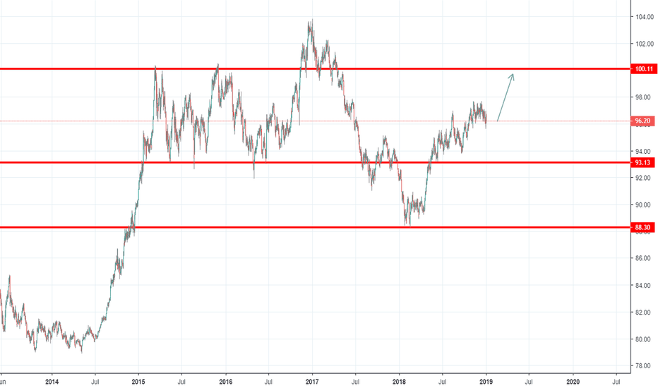 DXY: longtrem on strong dxy