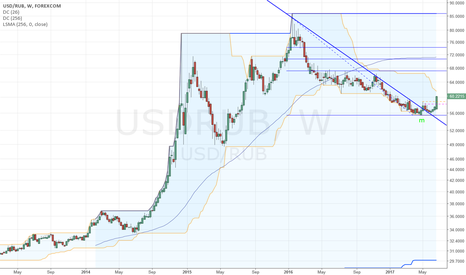 USDRUB: Running Correction