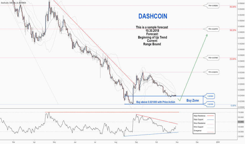 DSHBTC: A trading opportunity to buy in DSHBTC