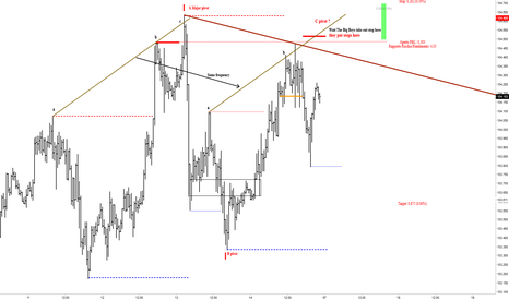 USDJPY: USDJPY 30M POSSIBILE SHORT - LOOKING FOR SHORT