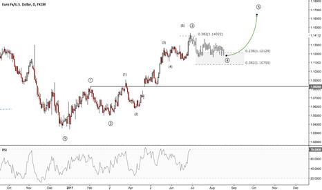 EURUSD: EURUSD - To see a break of 1.1500 level?