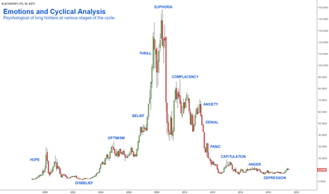 BBRY: Emotions and Cyclical Analysis