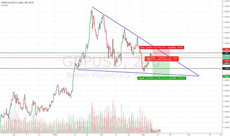 GBPUSD: GBP / USD INGRESSO SHORT