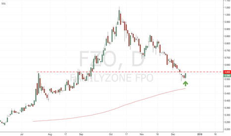 FZO: FZO - Bullish price action