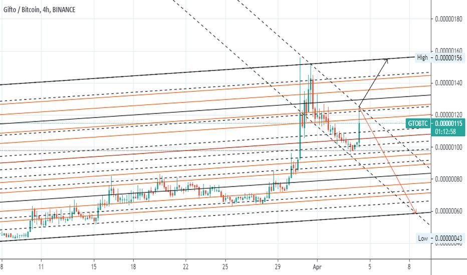 tradingview gto btc