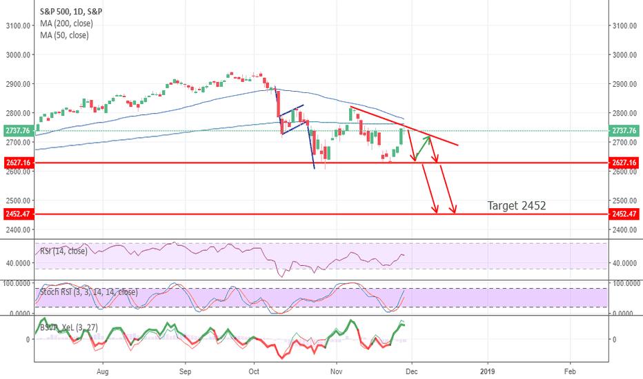 SPX: Descending Triangle On S&P 500