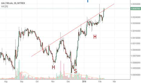 LSKBTC: LISKBTC inverse H&S