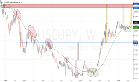 USDJPY: Upside Measured Move targets for USDJPY