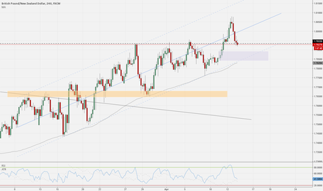 GBPNZD: GBPNZD - Continuation of the channel?