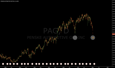 PAG: potential bounce area