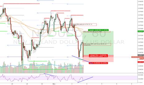 NZDUSD: Long signal in the NZD/USD 03/11/2015