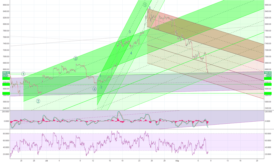 BTCUSD: July Rally Kennedy Channels