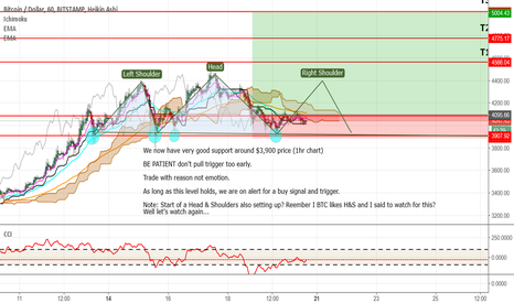 BTCUSD: Bitcoin Support at $3,900 will it Hold?