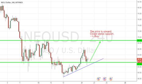 NEOUSD: NEOUSD, Neo/Dollar. BUY