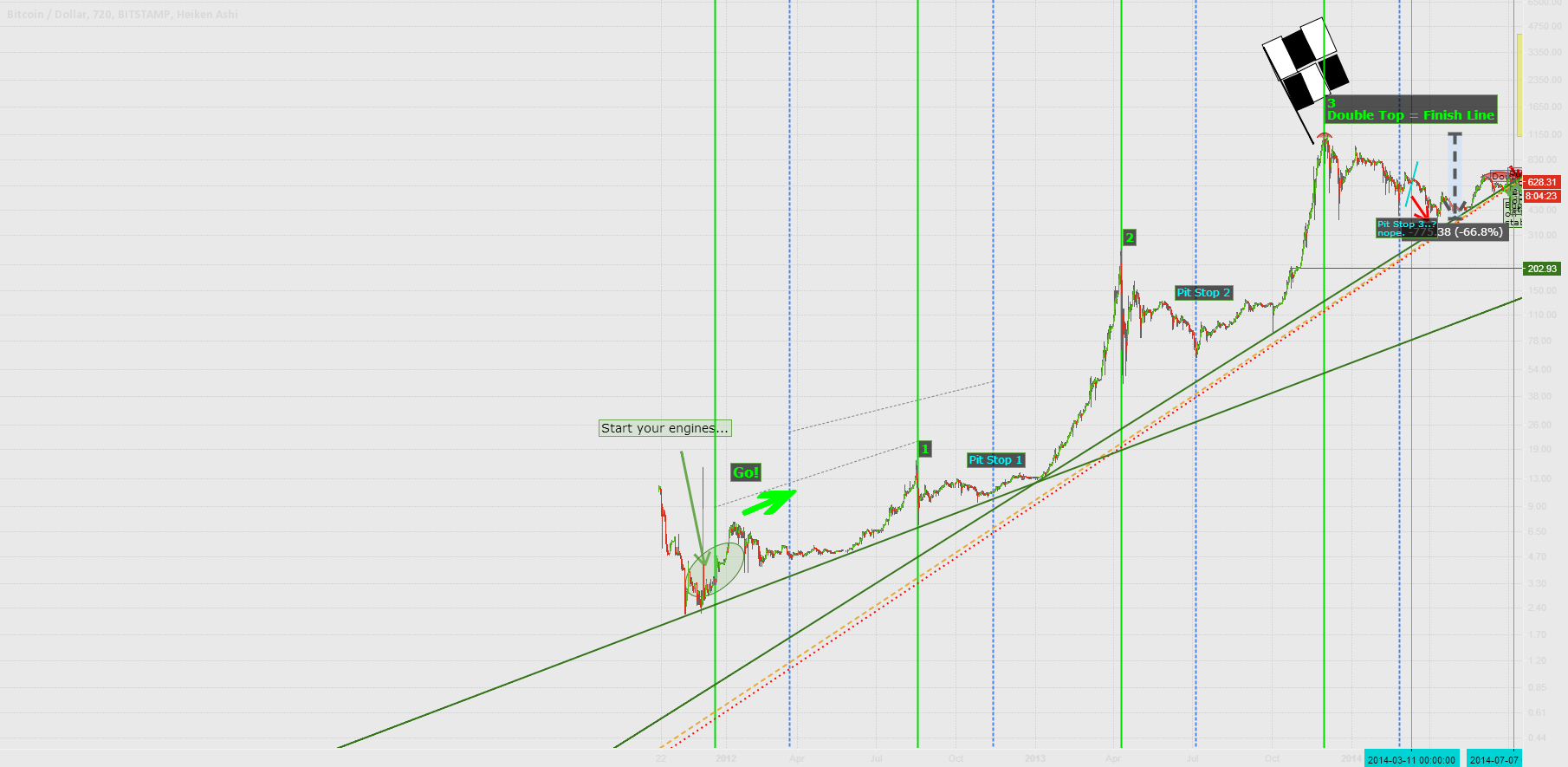 The Great Bitcoin Rally and why it will end on 17.10.2014 12:00