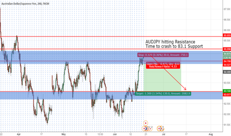 AUDJPY: AUDJPY Sell Stop - Time to Crash to 83.1!