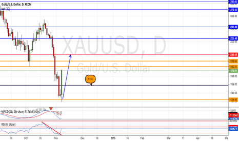 XAUUSD: Short-term trade for gold.