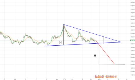 USDRUB_TOM: Сформировался треугольник, который больше смотрит вниз.