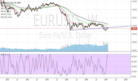 EURUSD: EURUSD start falling