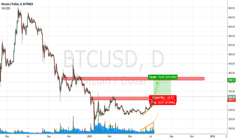 BTCUSD: BTCUSD developing a healthy bull trend