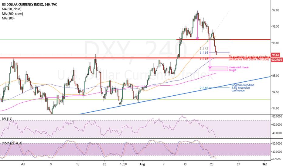 DXY: Dollar Index - bearish targets?