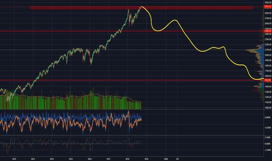 SPX: spx缩量上涨,市场见顶,防范利润回撤风险