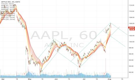 AAPL: Short AAPL to $100