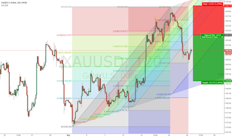 XAUUSD: Gold Selling Rally