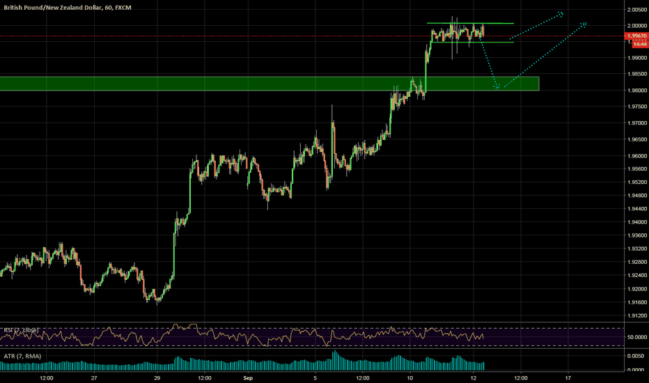 GBPNZD: Break of major structure + flag