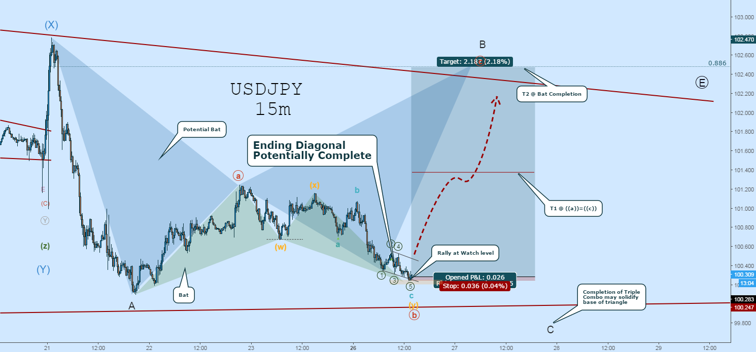 USDJPY Long:  Ending Diagonal in Watch Zone