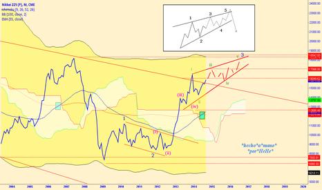 NK1!: $NIKKEI - The Ending Diagonal - Abenomics Part II.