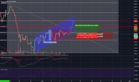 BTCUSD: BTC/USD. Восходящий треугольник