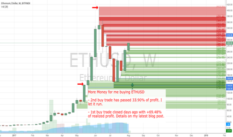 ETHUSD: Over 34% of profit by my 2nd Buy Trade. I let it run for more